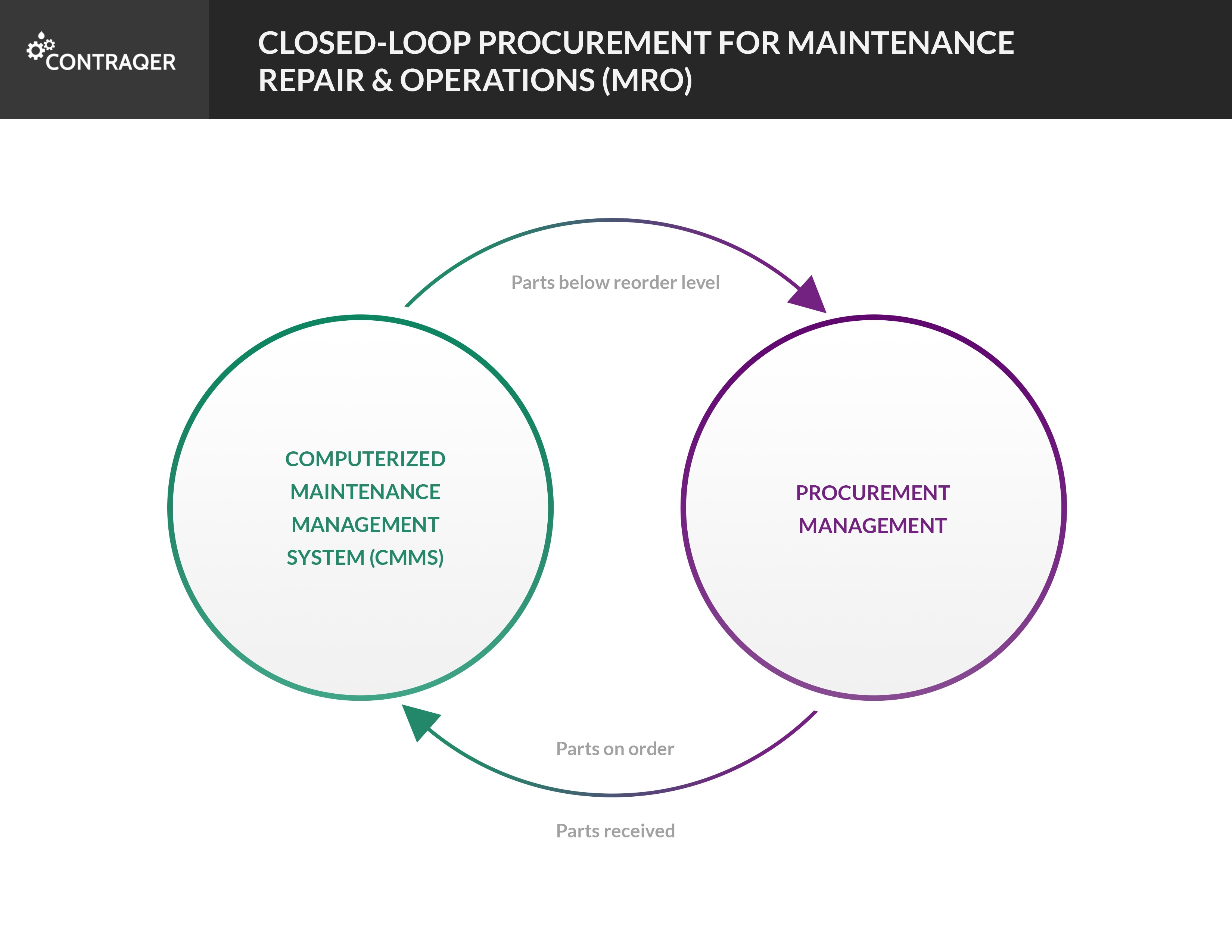Learn How Closed-Loop MRO Procurement Saves Time & Improves Uptime